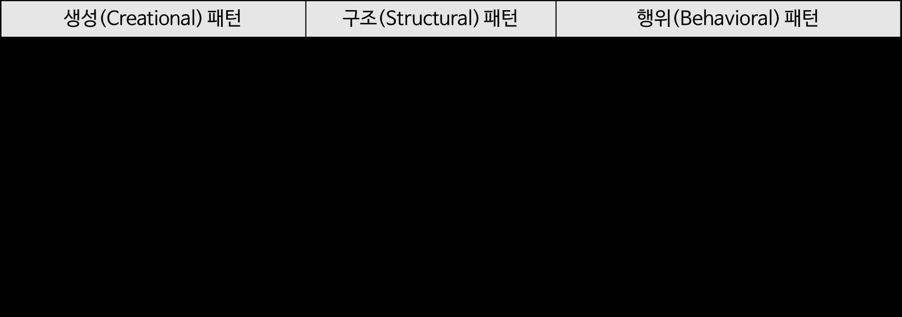 types-of-designpattern