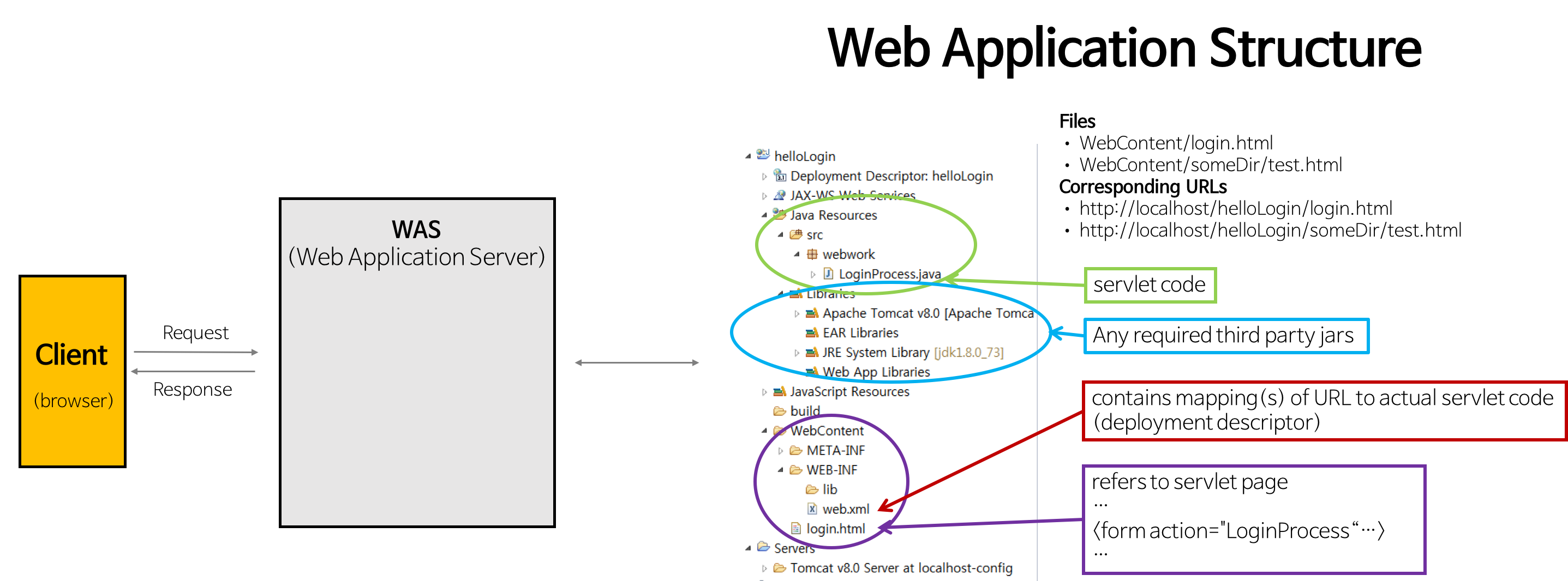 Web] web xml 설정 내용, 역할 및 간단한 예시 이해하기